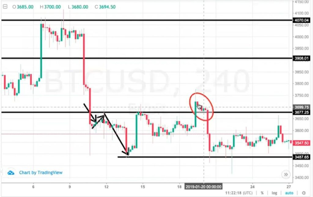 Fake breakout on suport