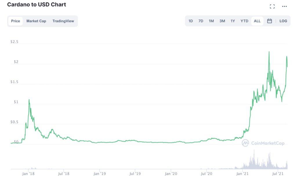 Cardano (ADA) price chart
