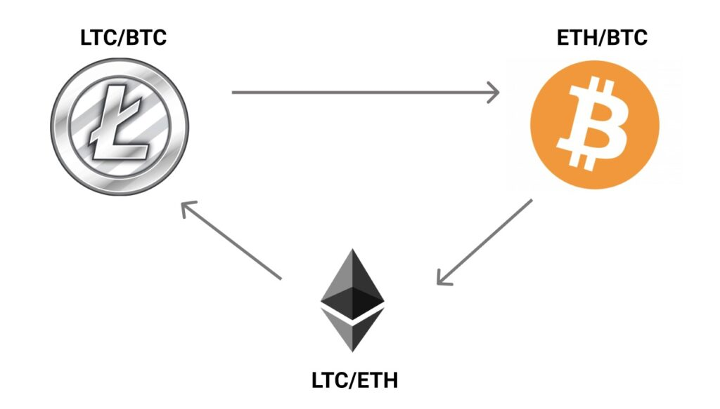 Triangle Arbitrage Trading
