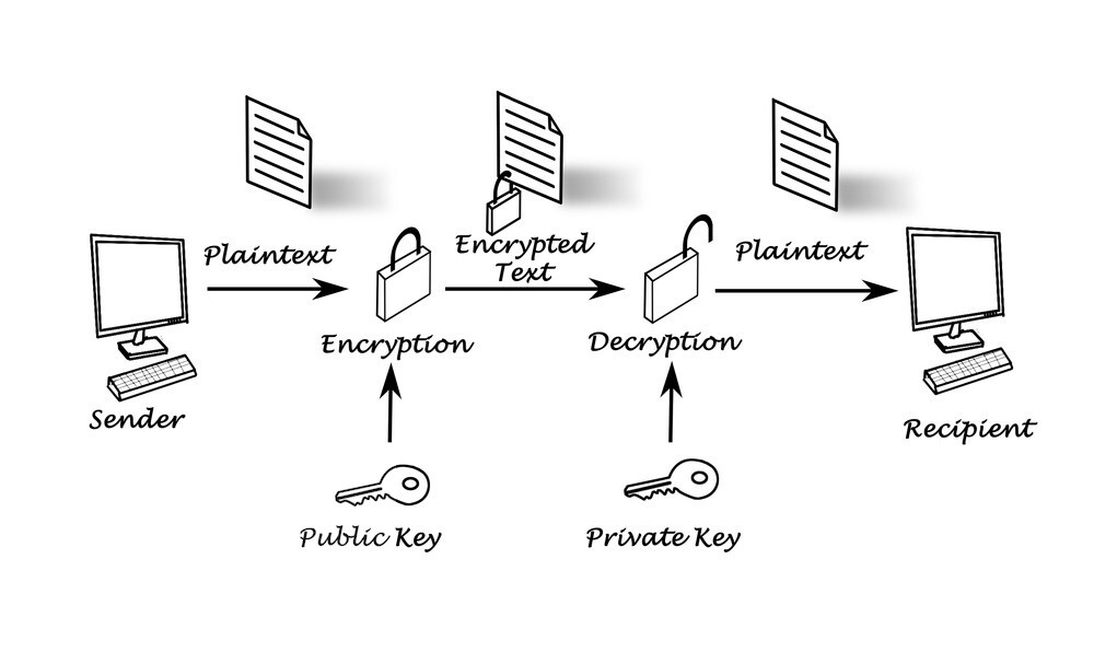 Public and private key encryption