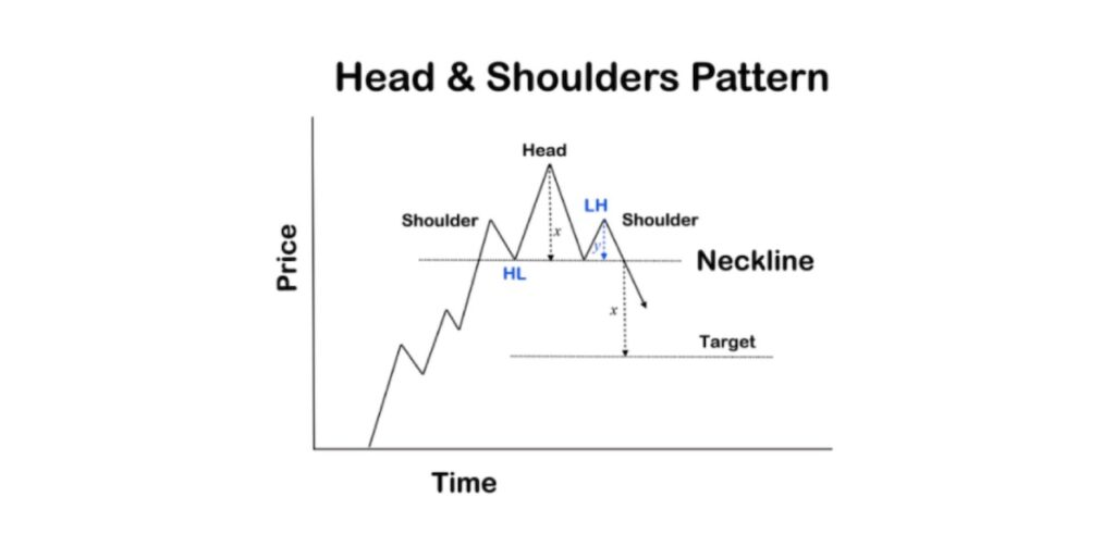 Head and shoulders pattern bearish