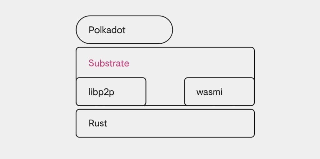 Polkadot substrate