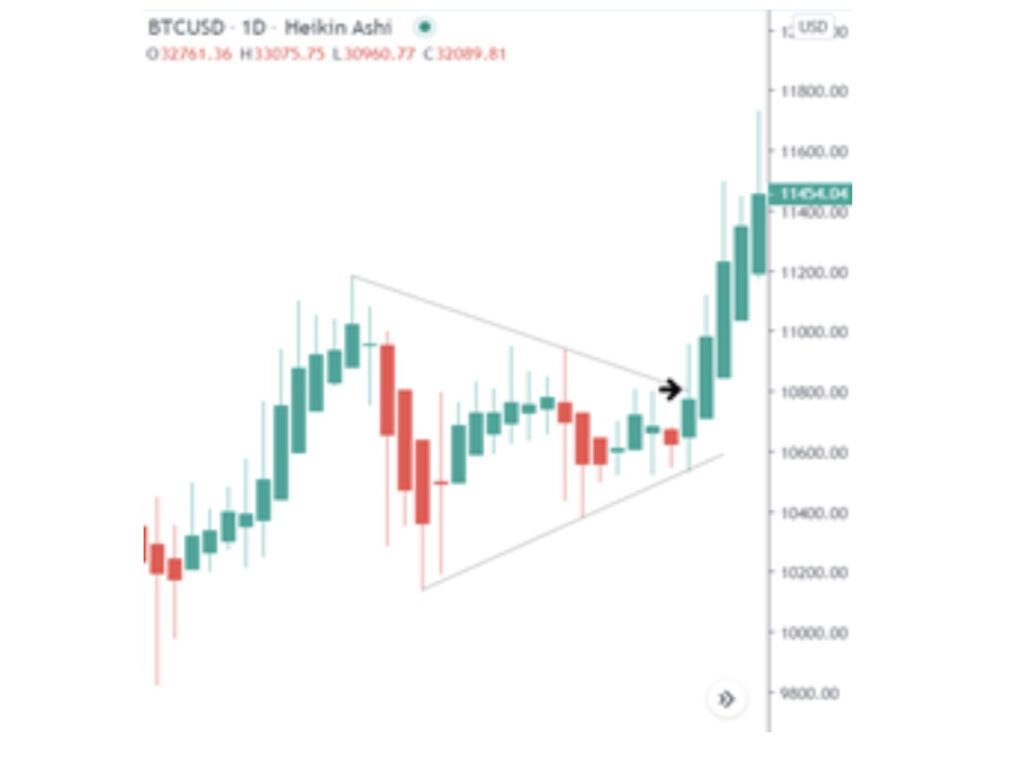 Heikin Triangle Pattern