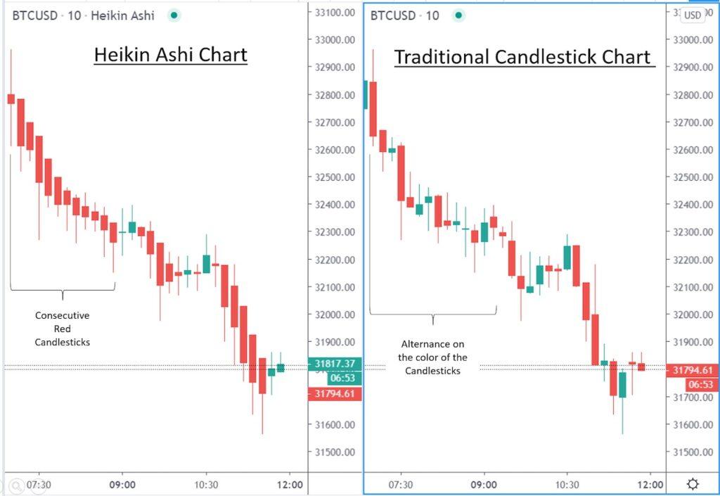 Traditional candlestick chart vs heikin ashi chart