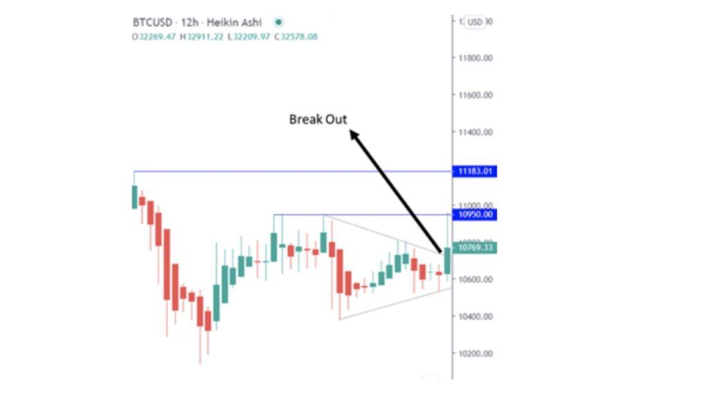 Breakout in Heikin Ashi Chart