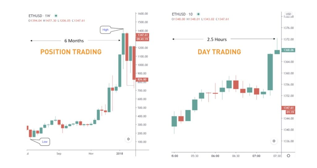 Position vs day trading