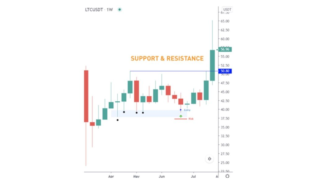 Support and Resistance rate in position trading