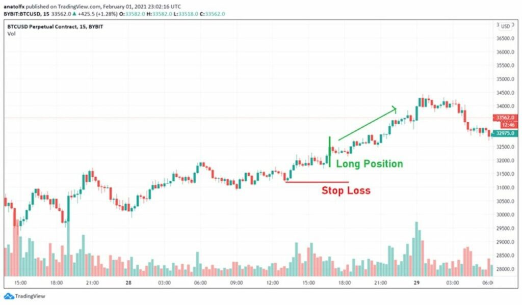 Sell stop orders indication