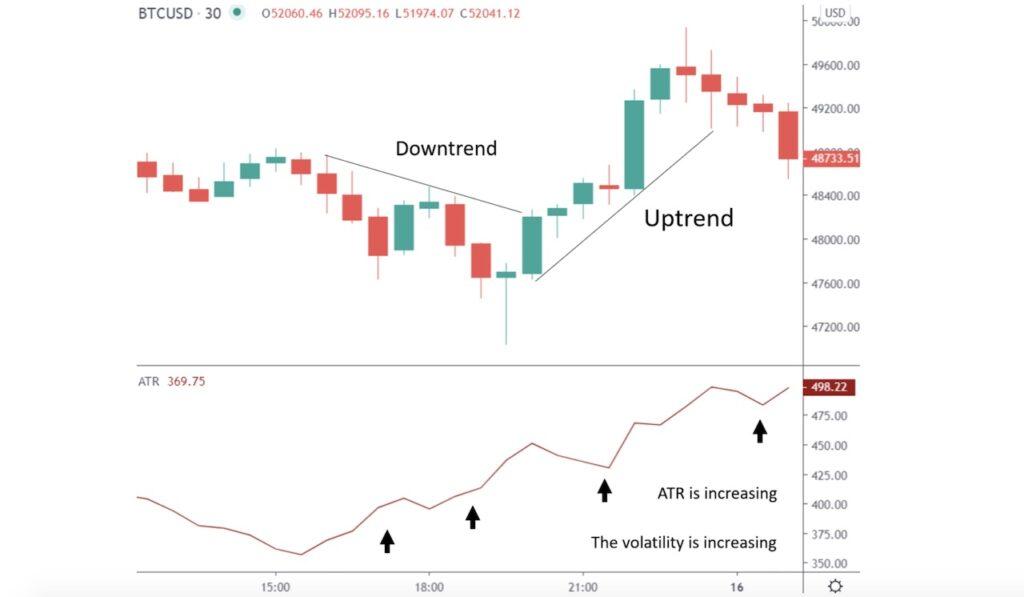 ATR indicating volatility