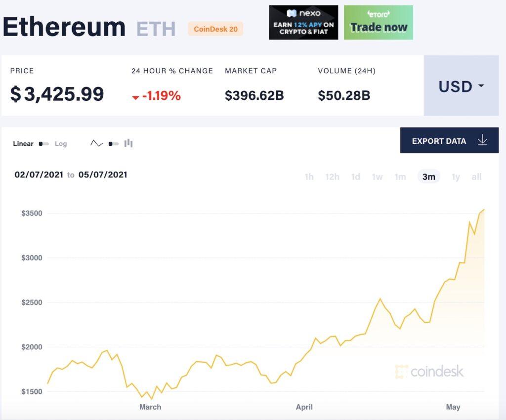 Ethereum Prices