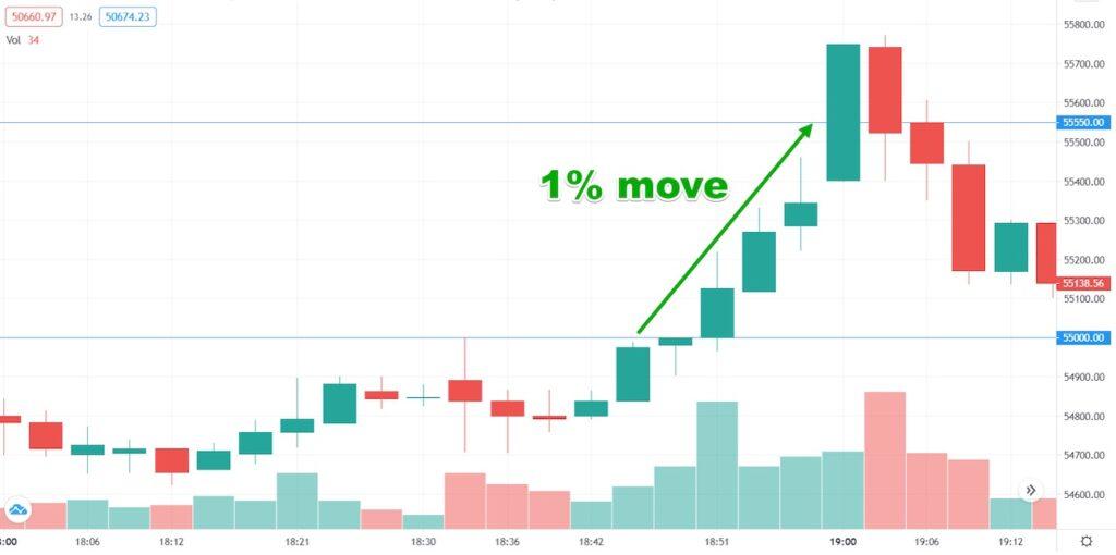 BTCUSD margin trading