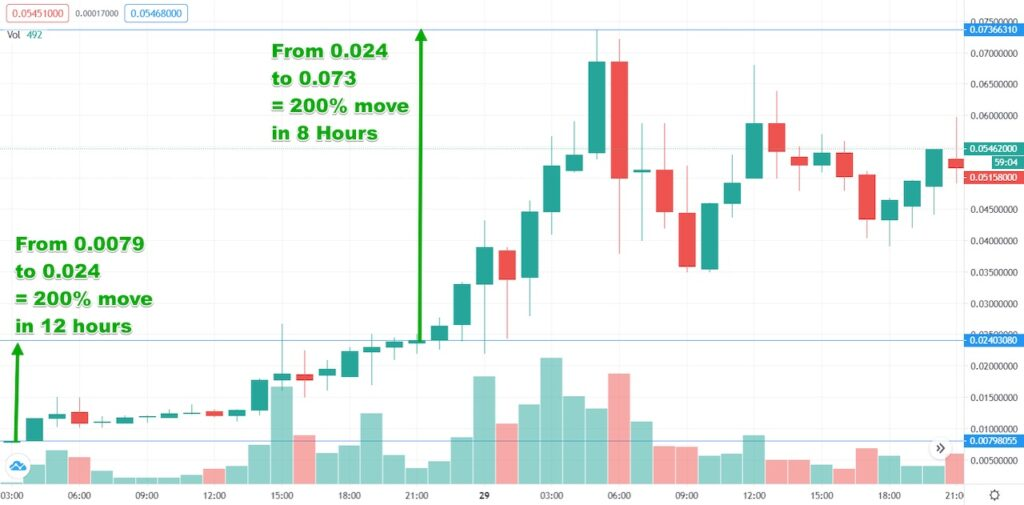 volatile price fluctuation in the crypto market