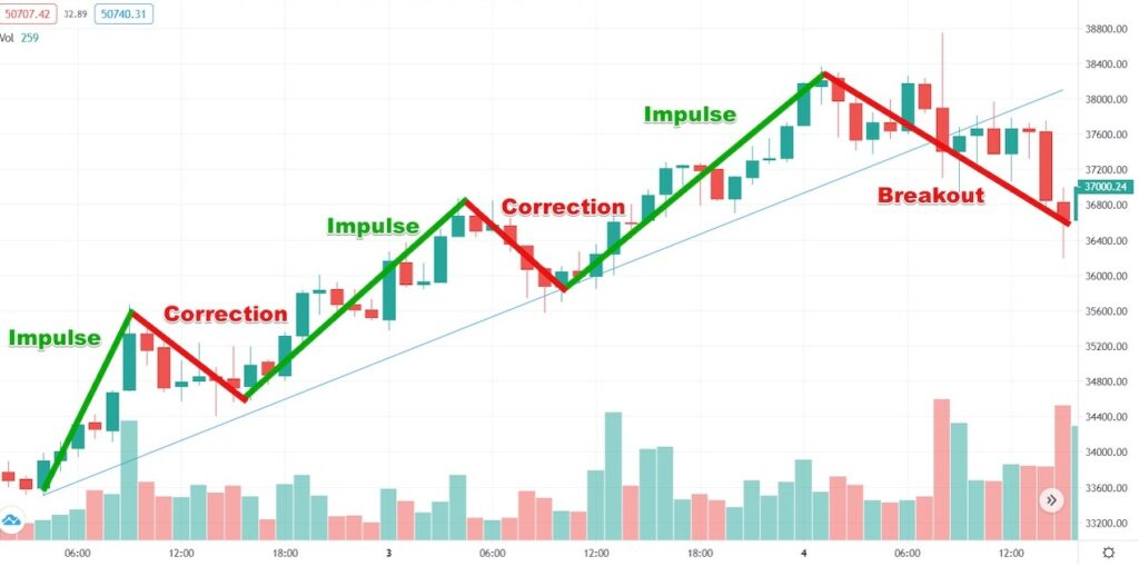 Breakout after Impulse correction