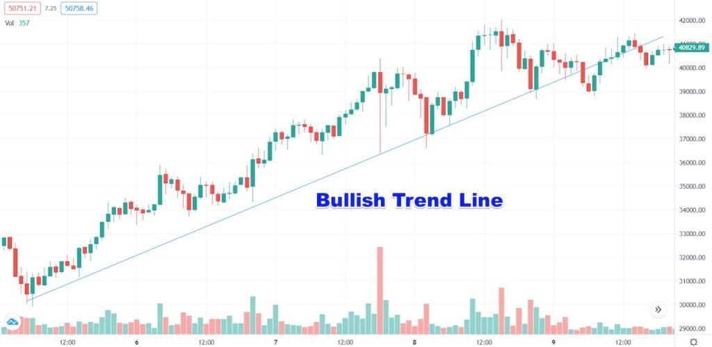 Bullish Trendlines