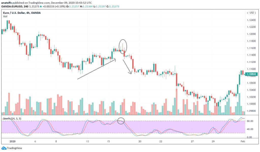 Gravestone Doji Candlestick trading chart