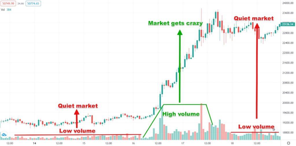 Volume Trading