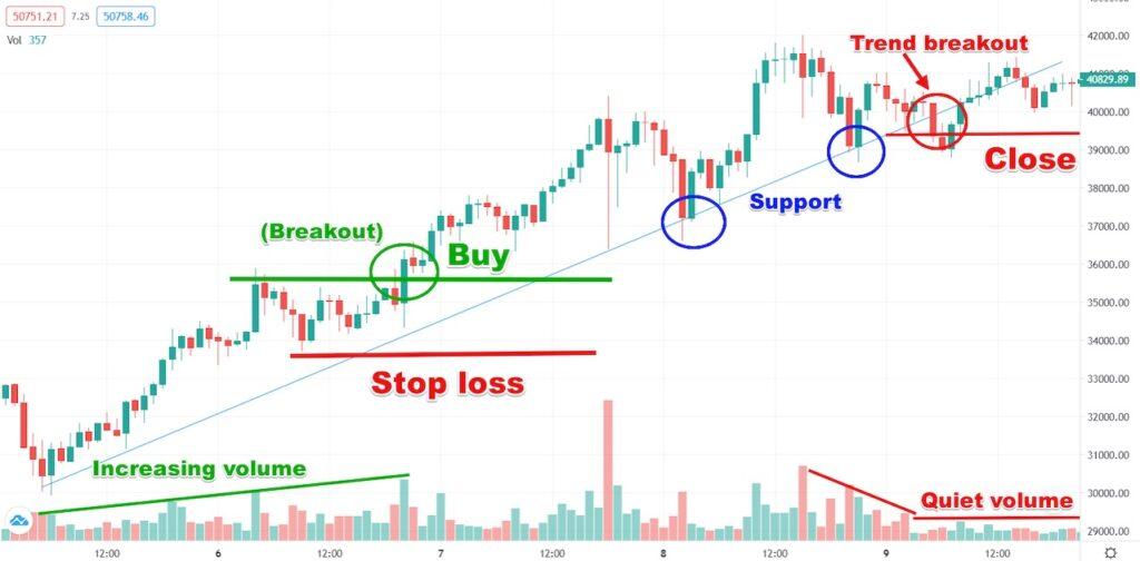 BTCUSD Chart buying signal