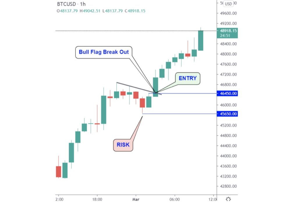 Bull flag breakout and the risk