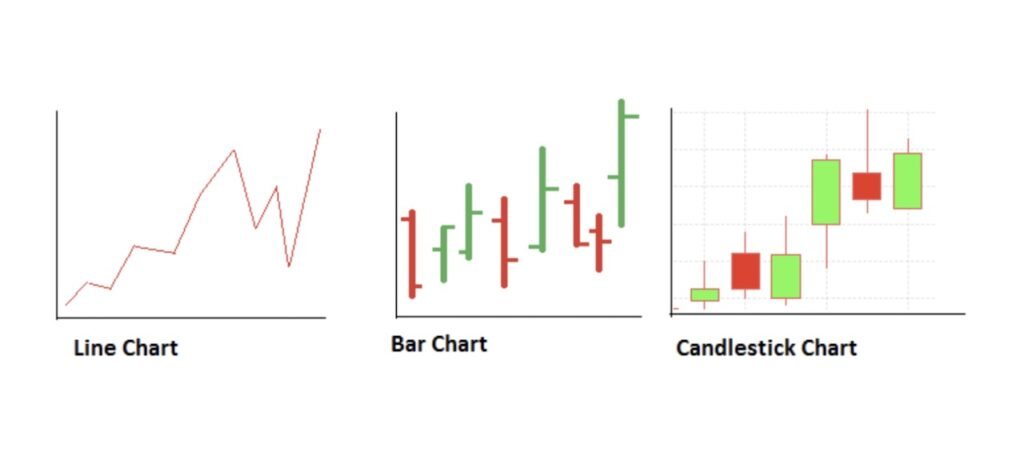 Bar vs Candlestick Chart