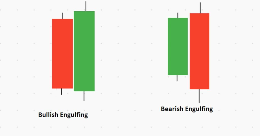 Bullish and Bearish Engulfing