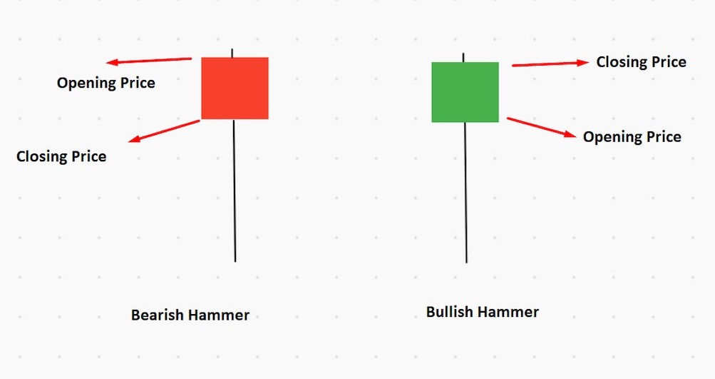 Bullish and Bearish Hammer