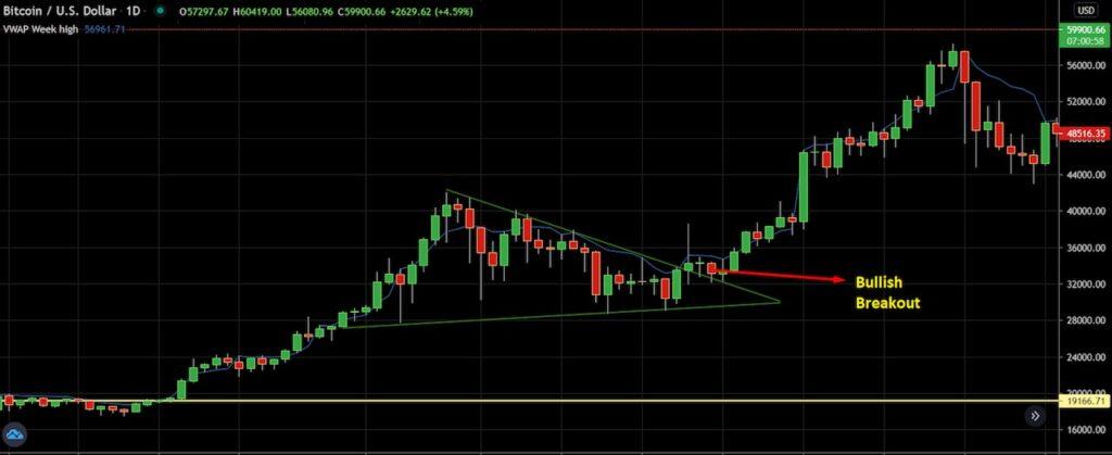 BTC USD Breakout
