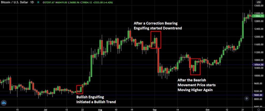 Price Trend Bullish Engulfing