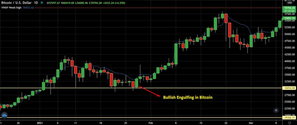 Bullish Engulfing in Bitcoin
