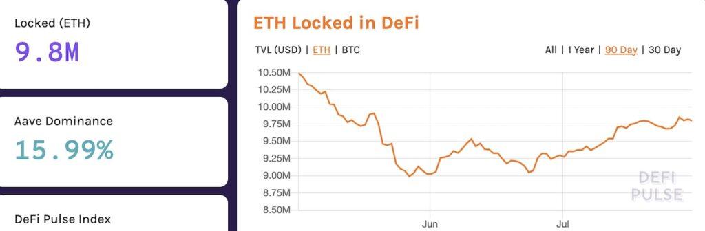 ETH total locked in DeFi