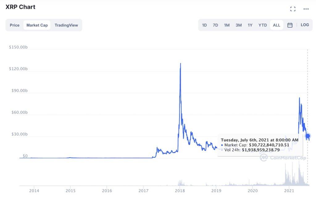 XRP Price Chart - July 2021