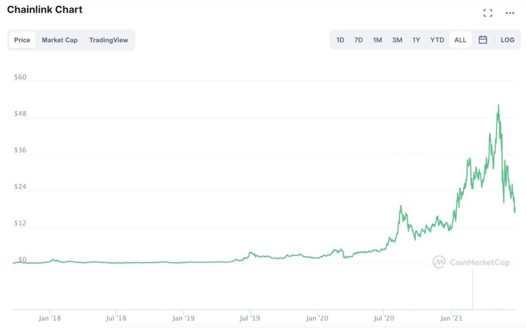 Chainlink's LINK token Price