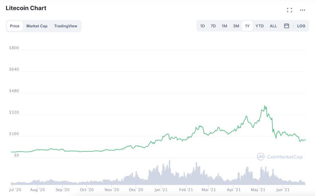 Litecoin Price (June 2020-2021)