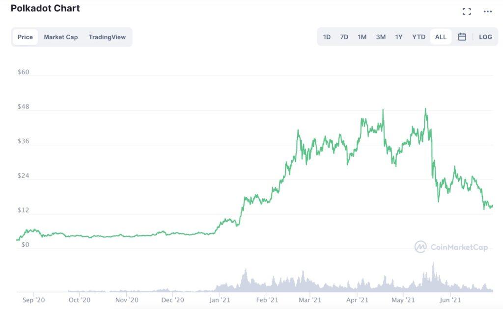 Polkadot Price (June 2020-2021)