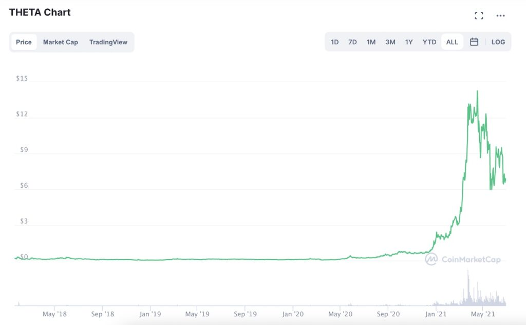 Theta price chart (June 2021)