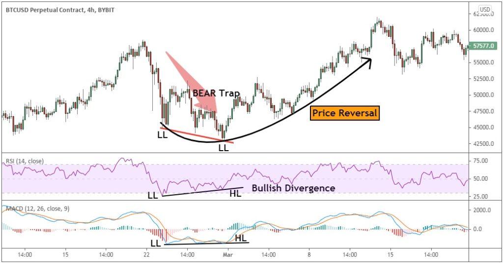 RSI indicator that shows a bear trap