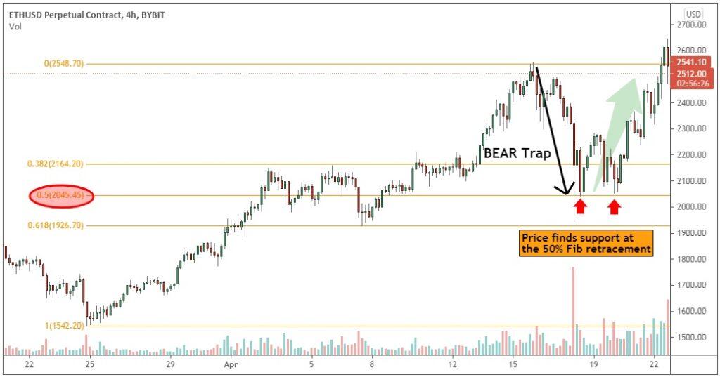 Fibonacci Retracement to analyze a bear trap in the crypto market