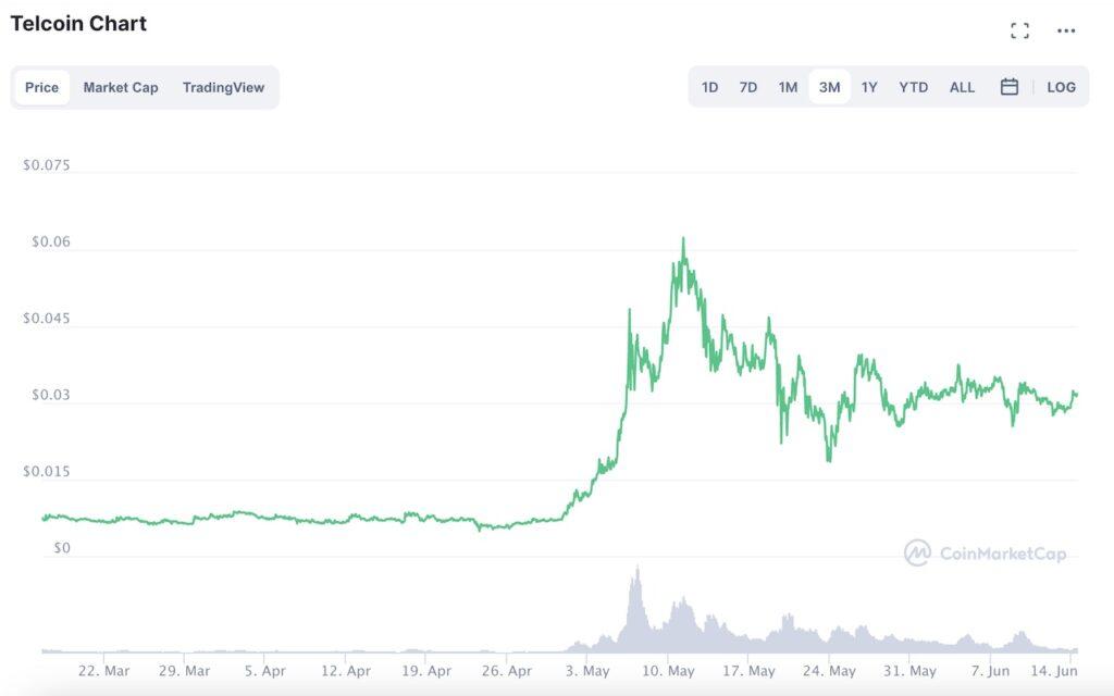 Telcoin price chart
