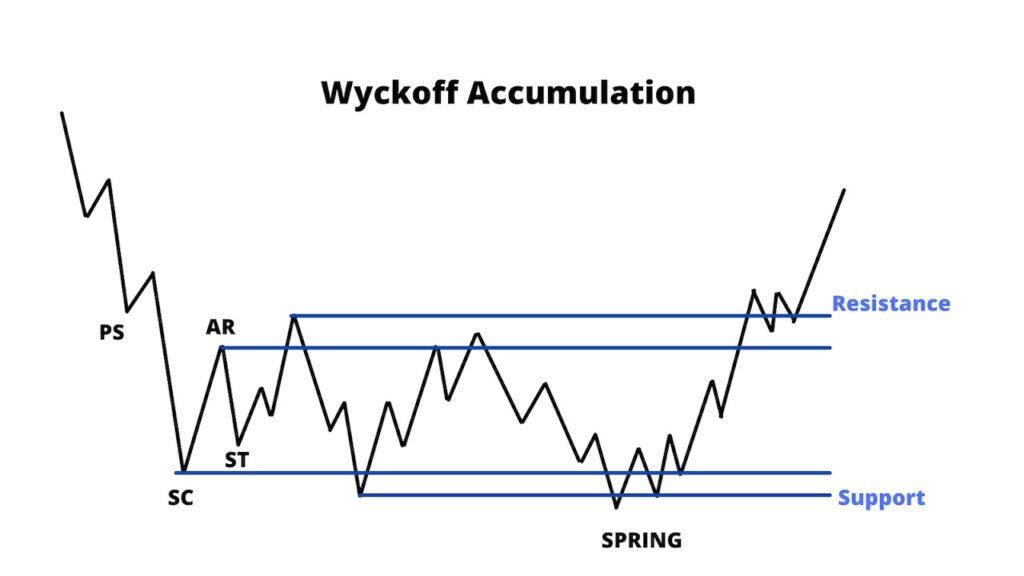 Wyckoff Accumulation Breakdown