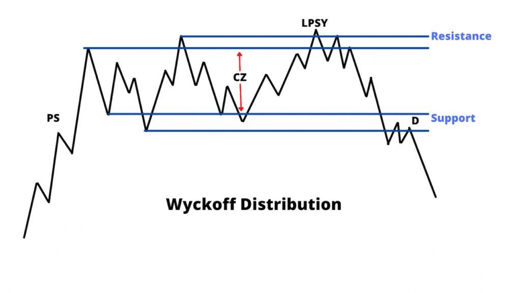Wyckoff Distribution Stage
