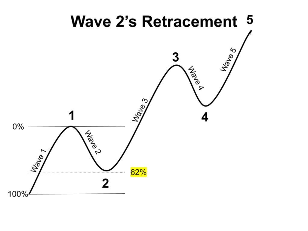 An illustration of the Elliott Wave 2 retracement.