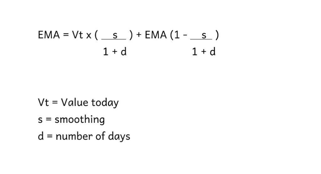 Exponential moving average calculation