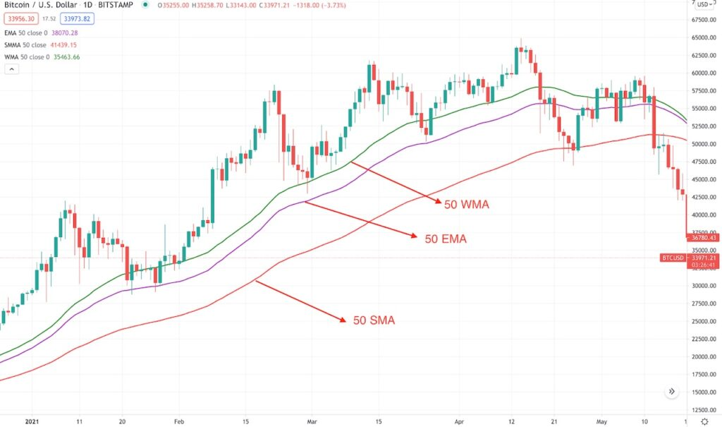 Plotting of WMA, EMA, and SMA in a Bitcoin trading chart.