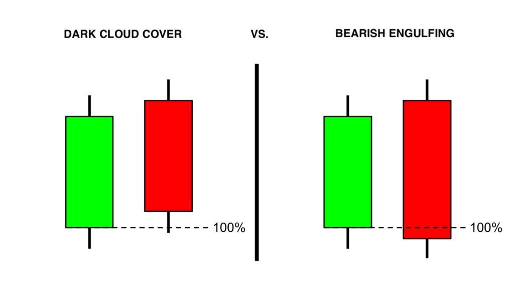 Dark cloud cover vs. bearish engulfing