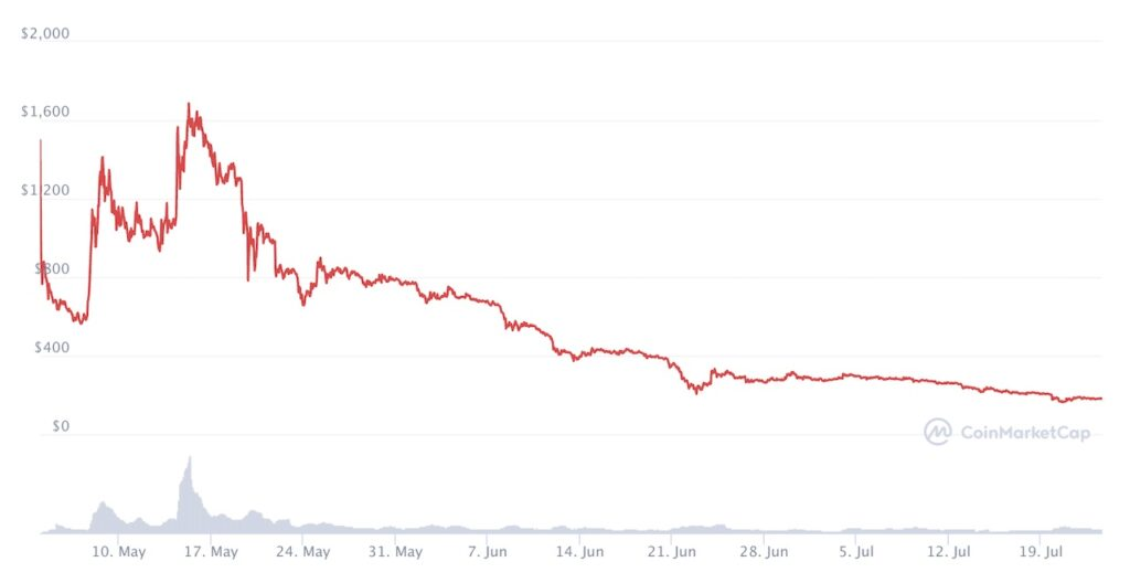 Chia Crypto Price Chart