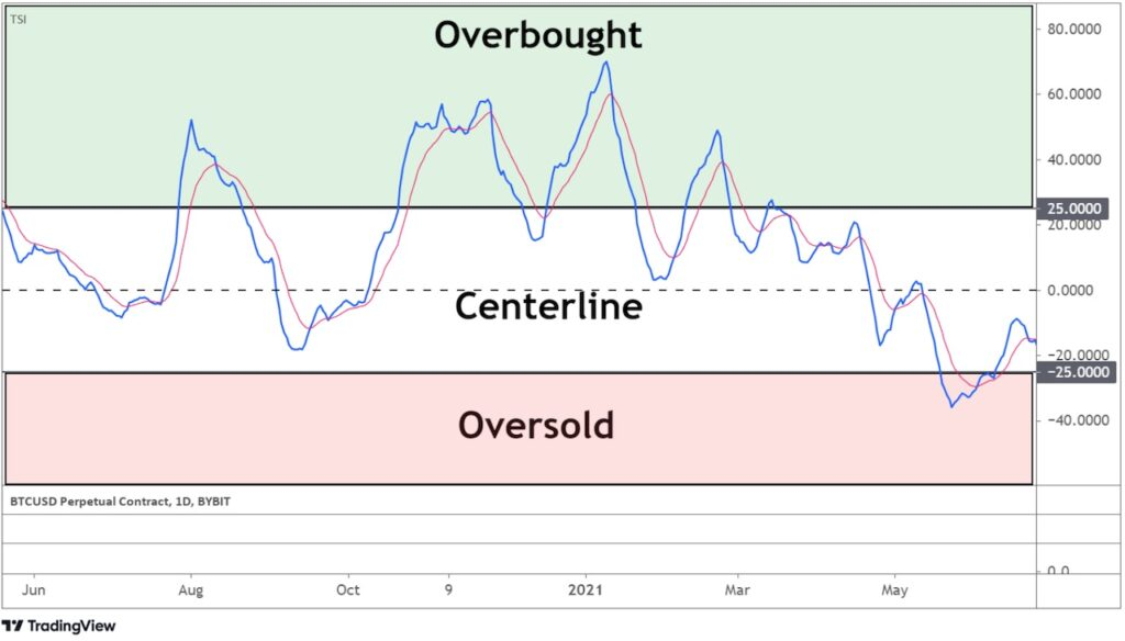 Overbought and Oversold Levels