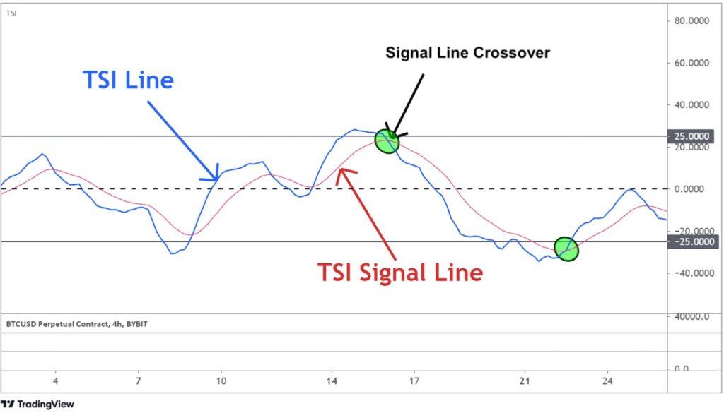 TSI Signal Line