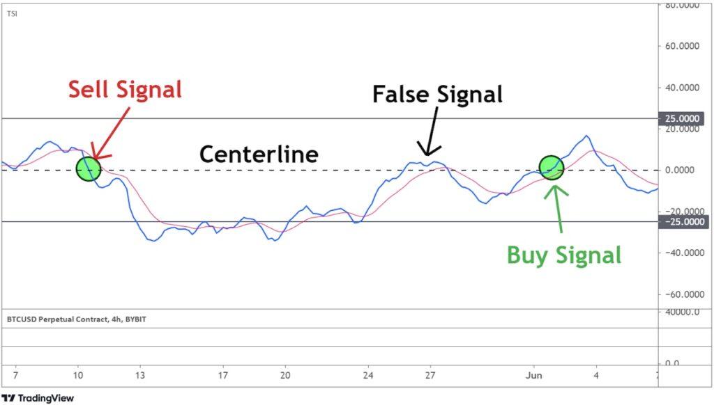 Identifying the false signals