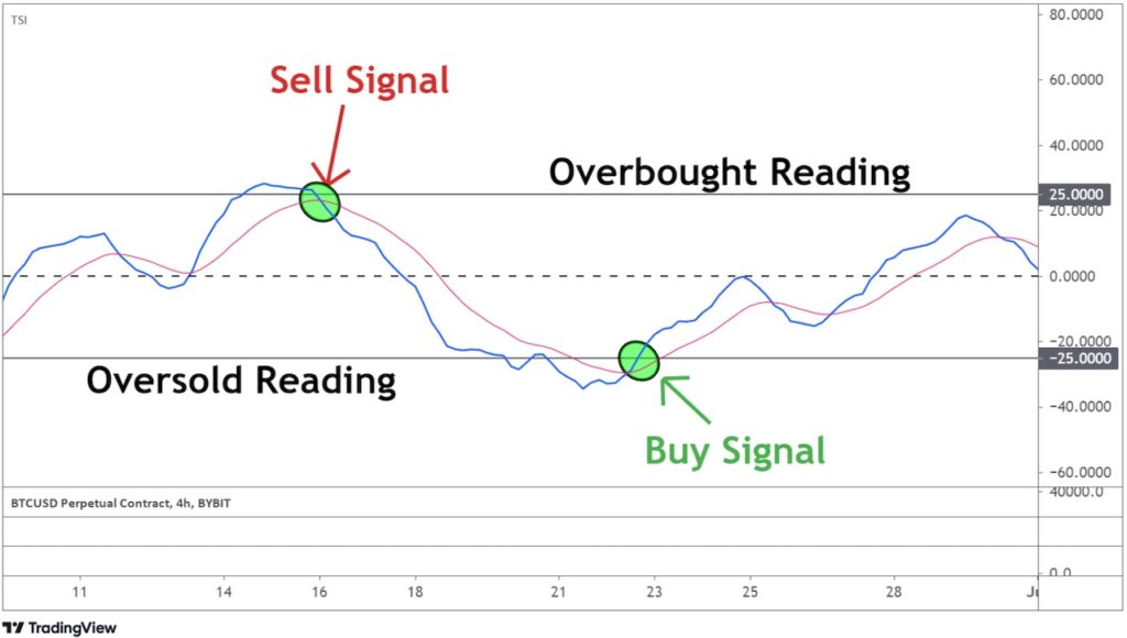 TSI to indicate a buy and sell signal