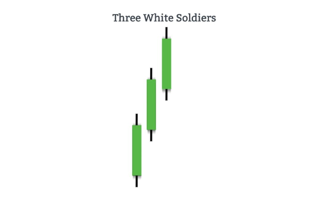 The anatomy of Three White Soldiers