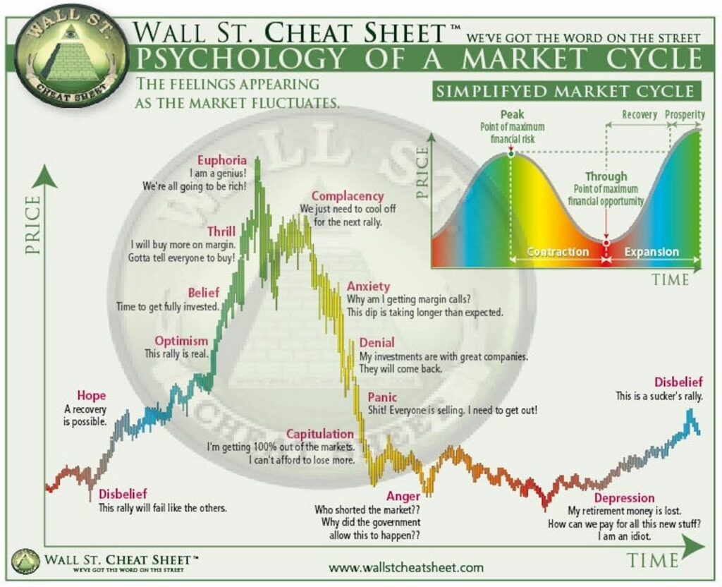 Psychology of Market Cycles
